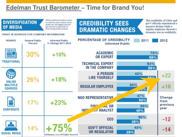 Edelman Trust Barometer – Time for Brand You!© 2011 SAP AG. All rights reserved.             14