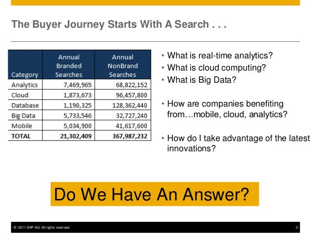 The Buyer Journey Starts With A Search . . .                                      • What is real-time analytics?          ...