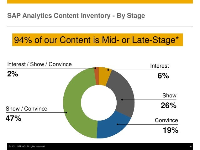 SAP Analytics Content Inventory - By Stage      94% of our Content is Mid- or Late-Stage*Interest / Show / Convince       ...
