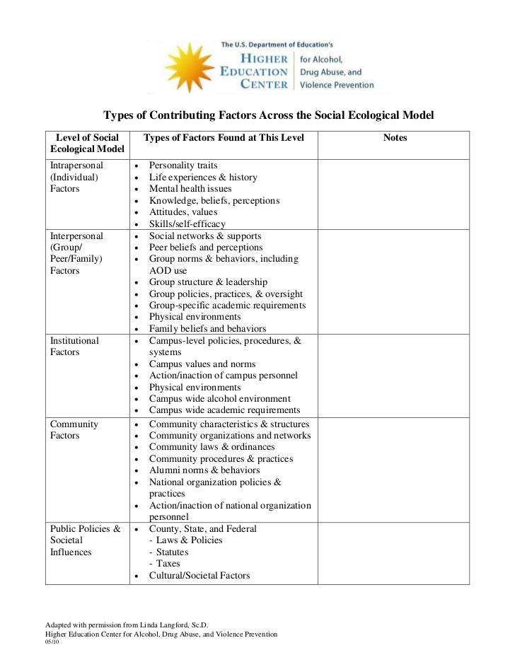 Types of Contributing Factors Across the Social Ecological Model  Level of Social              Types of Factors Found at T...
