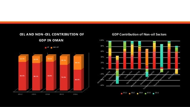 oil and non oil sectors of the gcc economies Over the past decade, member states of the gcc have increasingly made an effort to diversify their economies while each of the countries has their own set of goals and compulsions when it comes to reforming the non-oil sector, they all share a common agenda with their growing emphasis on the ecommerce sector ecommerce is [.