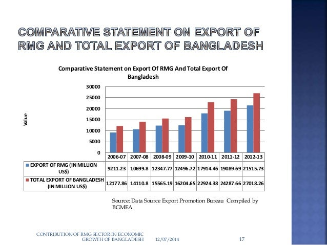 export growth sources of bangladesh readymade Bangladesh has shown a phenomenal growth  for apparel export bangladesh  is no  source :figures taken from world trade statistical review 2017  is  another biggest advantage of bangladesh's ready-made-garment industry, with.