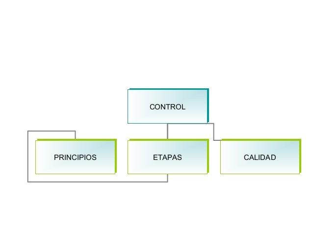 CONTROLCONTROL PRINCIPIOSPRINCIPIOS ETAPASETAPAS CALIDADCALIDAD