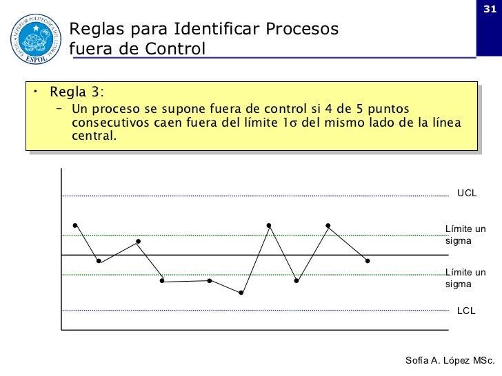 Control estad stico de procesos spc usando cartas de control for Fuera de control dmax