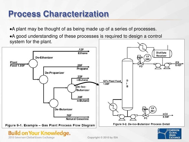 Control Loop Foundation - Batch And Continous Processes