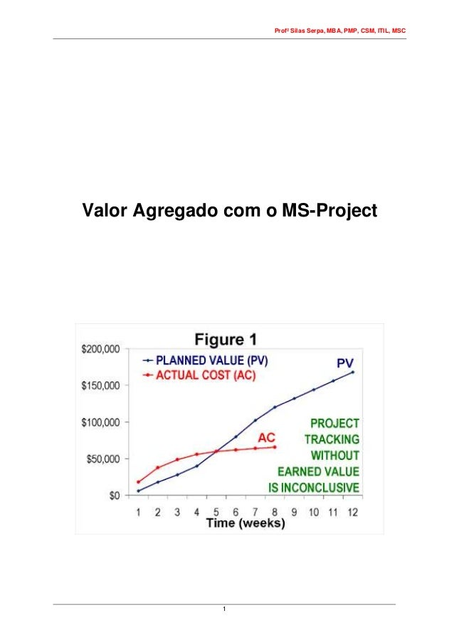 Profº Silas Serpa, MBA, PMP, CSM, ITIL, MSC 1 Valor Agregado com o MS-Project