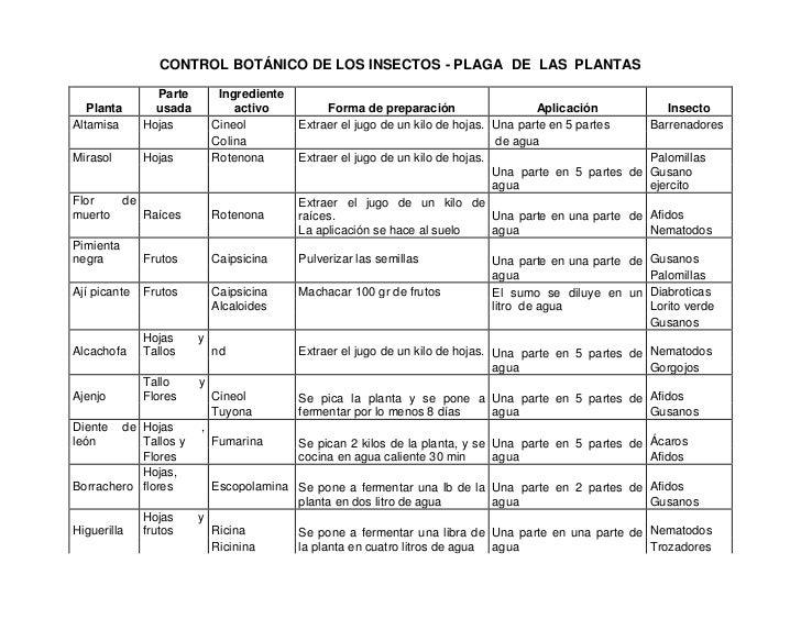 CONTROL BOTÁNICO DE LOS INSECTOS - PLAGA DE LAS PLANTAS                   Parte        Ingrediente   Planta          usada...