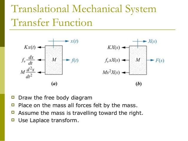 Control System Free Body Diagram Electrical Work Wiring Diagram