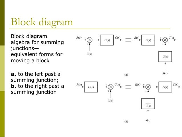 Block Diagram Summing Junction