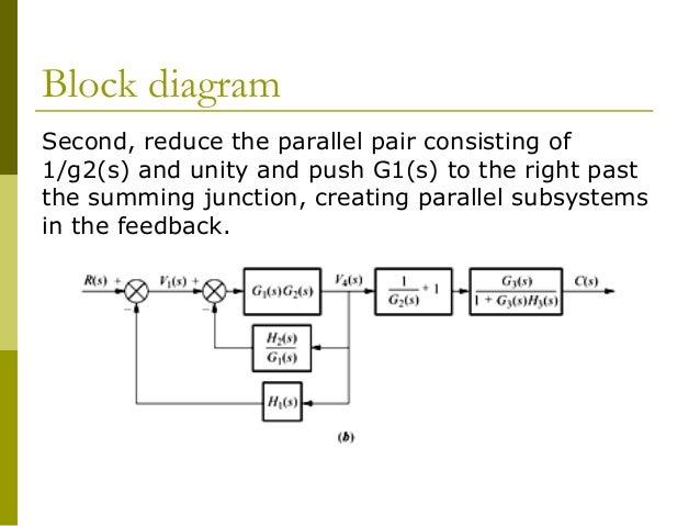 control chap3block diagram second