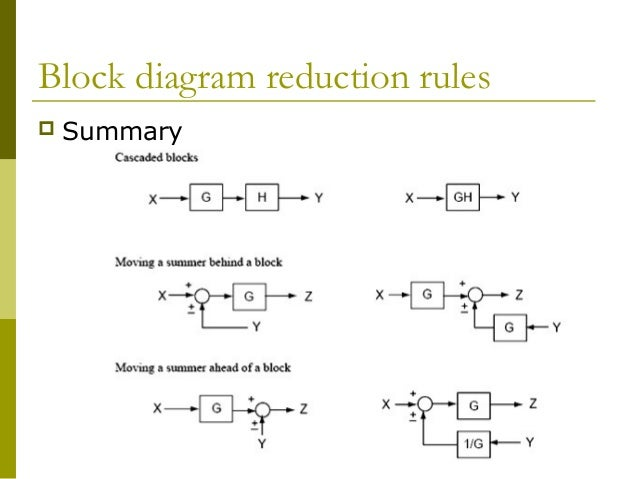 block diagram reduction rules  summary
