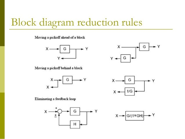 Control chap3 | Reduction Of Block Diagrams In Control Systems |  | SlideShare