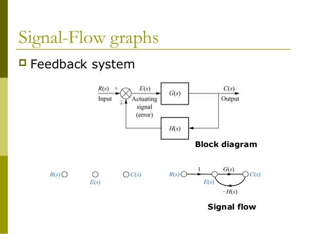 chapter 3 block diagrams and signal flow graphs wiring diagramchapter 3 block diagrams and signal flow graphs