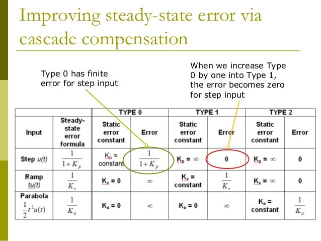 how to find steady state error in control systems