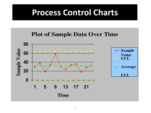 Control Chart Time Chart Sample Perspective Timeline Chart Template