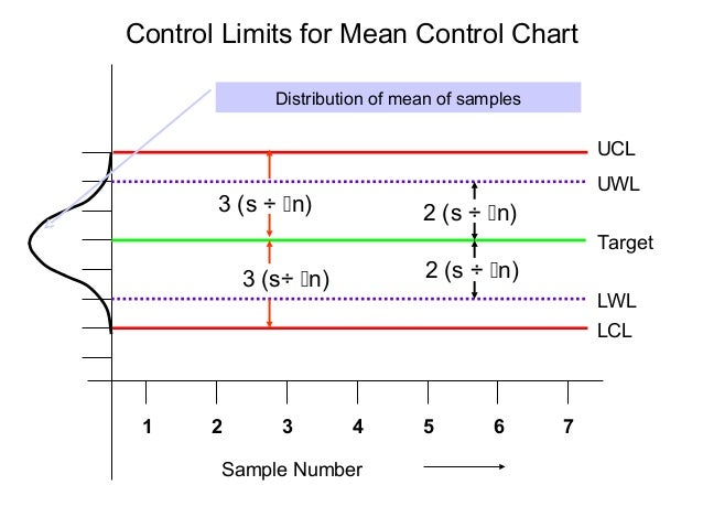 Control Limits are Used to Determine if a Process is Stable