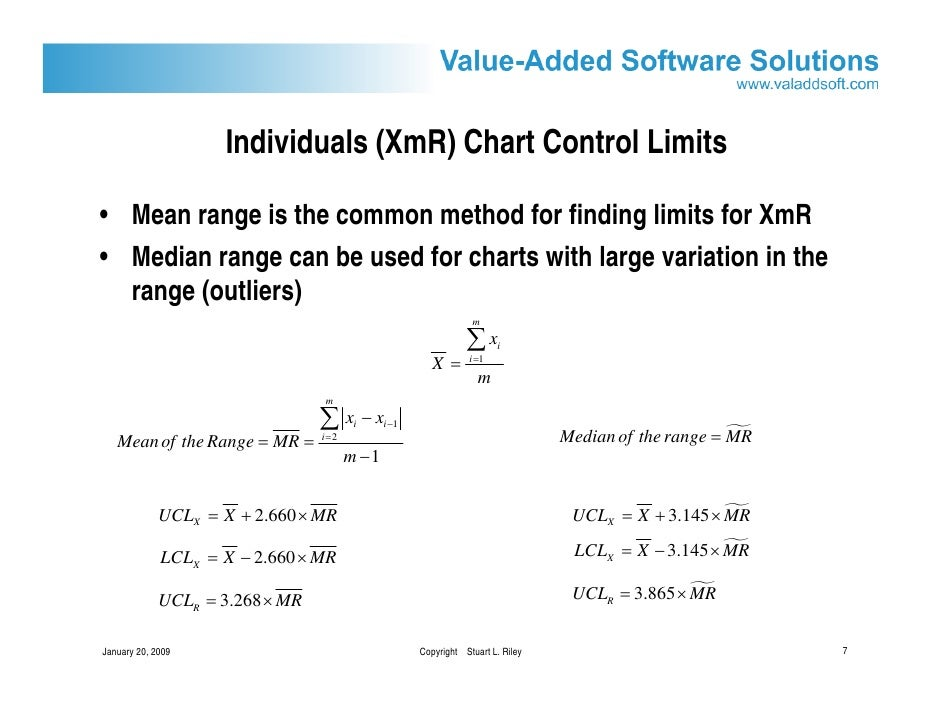 Control Charts For Semiconductor Defect Management