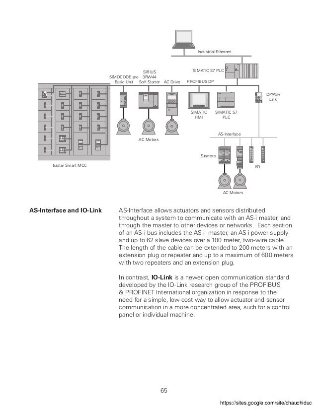 simocode pro v circuit diagram the wiring diagram control components thiết bá ‹ Ä'iá u khiá ƒn wiring diagram