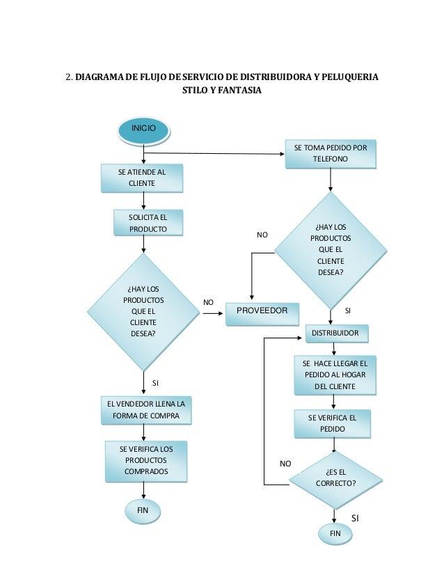 Control de inventario 5 2 diagrama de flujo ccuart Images