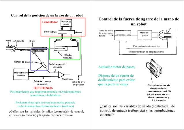 Control de la posición de un brazo de un robot ¿Cuáles son las variables de salida (controlada), de control, de entrada (r...