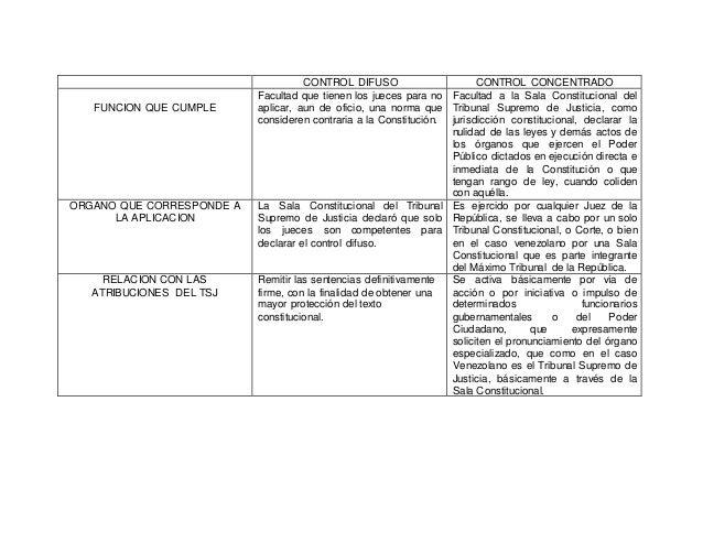 CONTROL DIFUSO CONTROL CONCENTRADO FUNCION QUE CUMPLE Facultad que tienen los jueces para no aplicar, aun de oficio, una n...