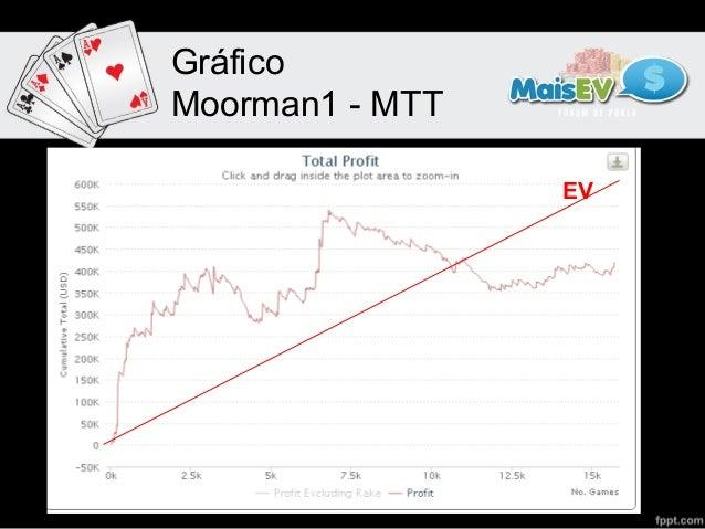 GráficoMoorman1-MTT                 EV