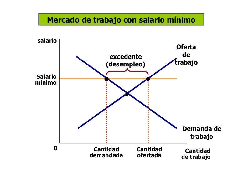 Controles de precios for Ofertas de empleo en la linea