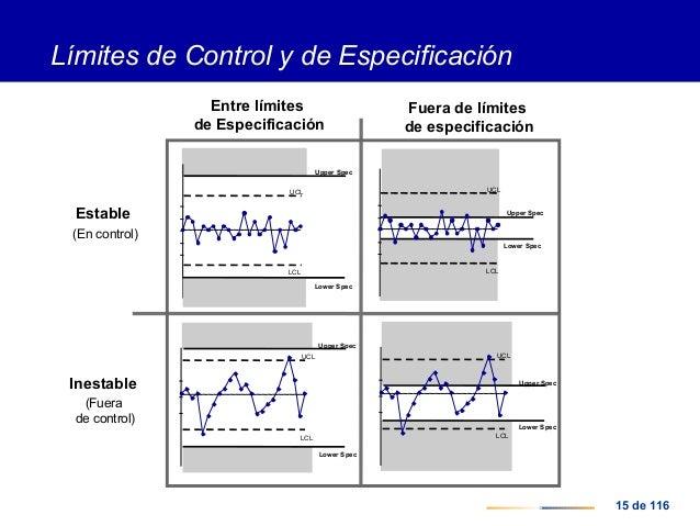 Control estad stico de procesos for Fuera de control dmax