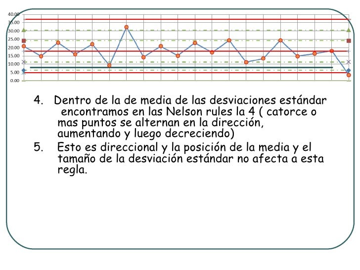 4. Dentro de la de media de las desviaciones estándar    encontramos en las Nelson rules la 4 ( catorce o   mas puntos se ...