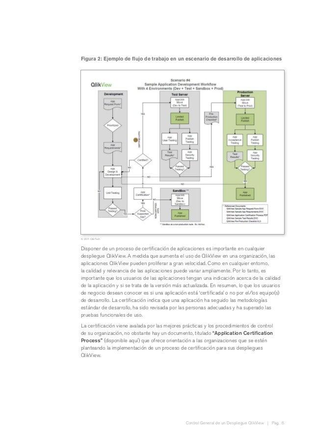 Control General de un Despliegue QlikView | Pag. 6 Figura 2: Ejemplo de flujo de trabajo en un escenario de desarrollo de ...