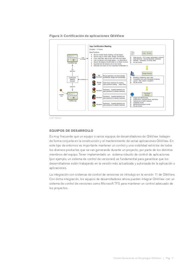 Control General de un Despliegue QlikView | Pag. 7 Figura 3: Certificación de aplicaciones QlikView © 2011 QlikTech EQUIPO...