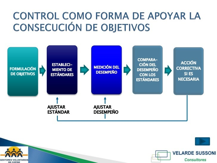 Estndares Desempeo Deseado Observacin Del Accin DesempeoCorrectiva Informacin Precisa Vs Estndar Establecer Lmites 5