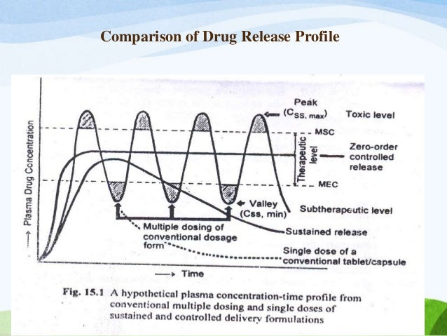 Controlled And Sustained Release Dosage Form Controlled