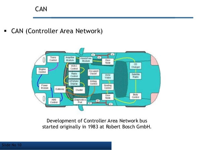 ... 10. Slide No 10 CAN  CAN (Controller Area Network) ...
