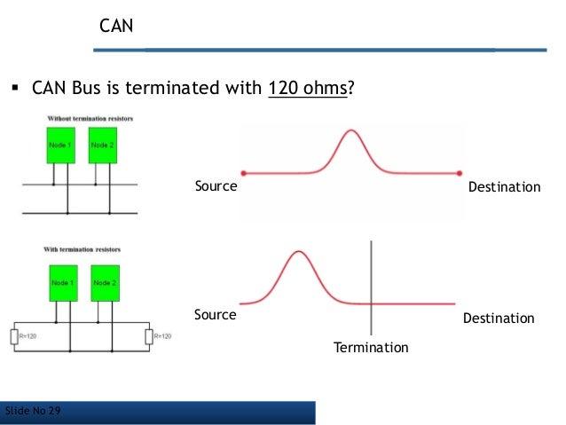 Controller Area Network  Basic Level Presentation
