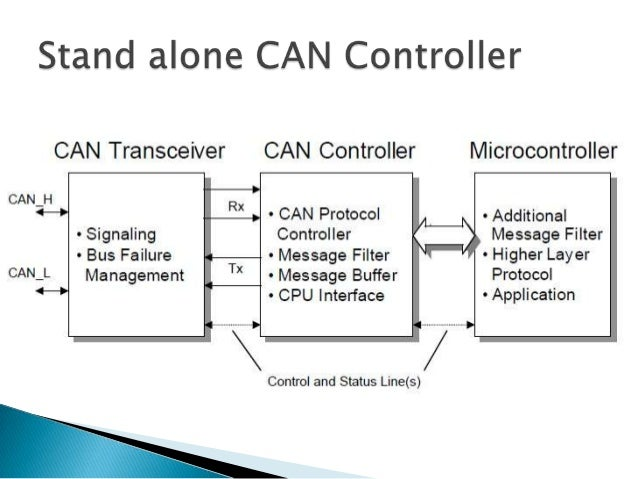 controller area network evolution and applications The controller area network (can) is a serial bus communications proto-   evolution of microelectronics paved the way for introducing distributed con.