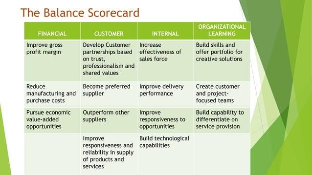 The Balance Scorecard FINANCIAL CUSTOMER INTERNAL ORGANIZATIONAL LEARNING Improve gross profit margin Develop Customer par...