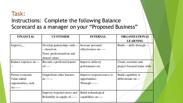 """Task: Instructions: Complete the following Balance Scorecard as a manager on your """"Proposed Business"""" FINANCIAL CUSTOMER I..."""