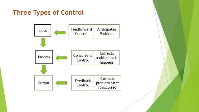 Three Types of Control Feedforward Control Anticipates Problem Input Process Output Concurrent Control Corrects problem as...