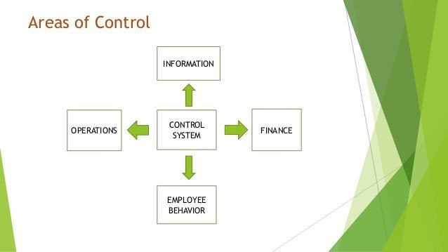 Areas of Control INFORMATION CONTROL SYSTEM FINANCE EMPLOYEE BEHAVIOR OPERATIONS