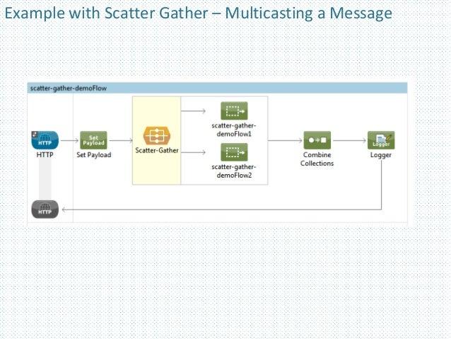Controlling Message Flow - Mule ESB
