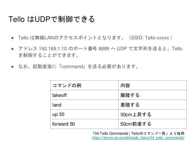 Tello はUDPで制御できる ● Tello は無線LANのアクセスポイントとなります。(SSID: Tello-xxxxx ) ● アドレス 192.168.1.10 のポート番号 8889 へ UDP で文字列を送ると、Tello を制...