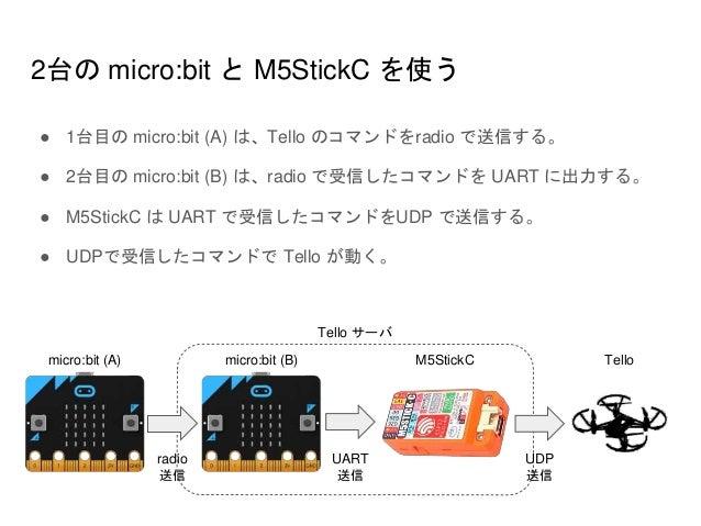 radio 送信 UART 送信 micro:bit (A) micro:bit (B) M5StickC Tello UDP 送信 2台の micro:bit と M5StickC を使う ● 1台目の micro:bit (A) は、Tel...