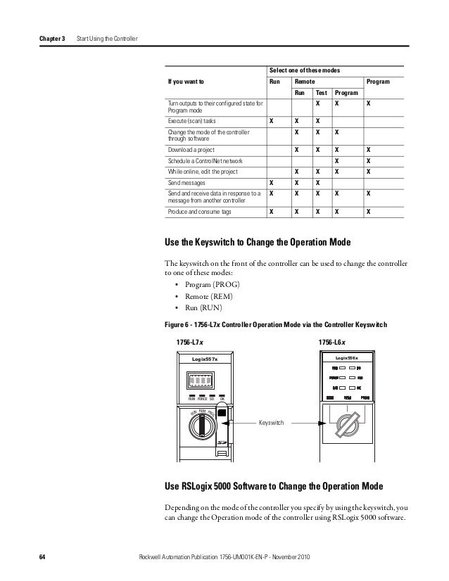 Control logix controllers user manual