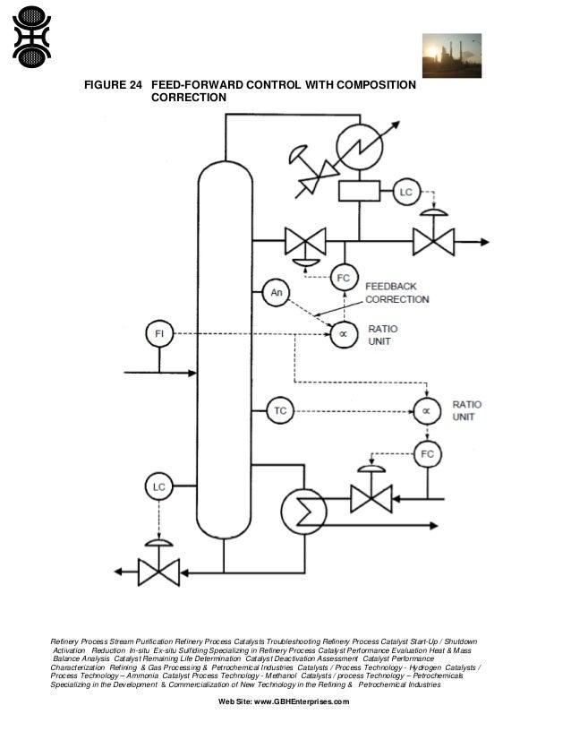 control of continuous distillation columns 54 638?cb=1381962658 control of continuous distillation columns