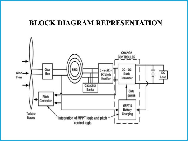 Prime Control Scheme For A Stand Alone Wind Energy Convertion System Wiring Cloud Cosmuggs Outletorg