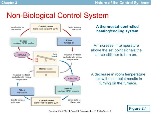 Room Air Conditioner System