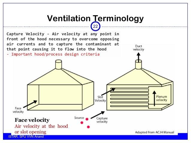 industrial ventilation introduction rh slideshare net Commercial Garage Ventilation System Design Industrial Exhaust Fan Design