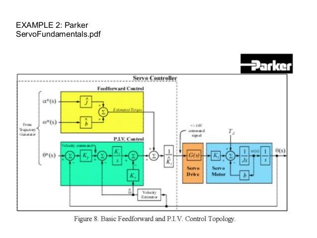 Control Position For Servo Motor