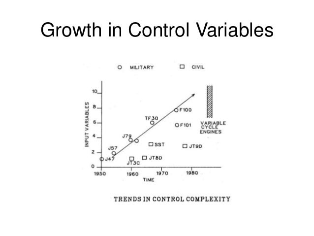 Growth in Control Variables